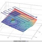 Das Messprogramm bietet zudem die Möglichkeit einer 3D-Betrachtung.